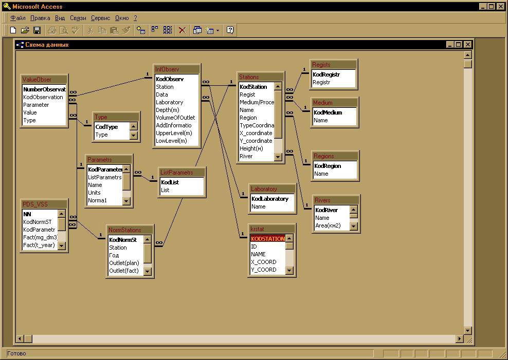 Схема данных БД проекта КРЕП.